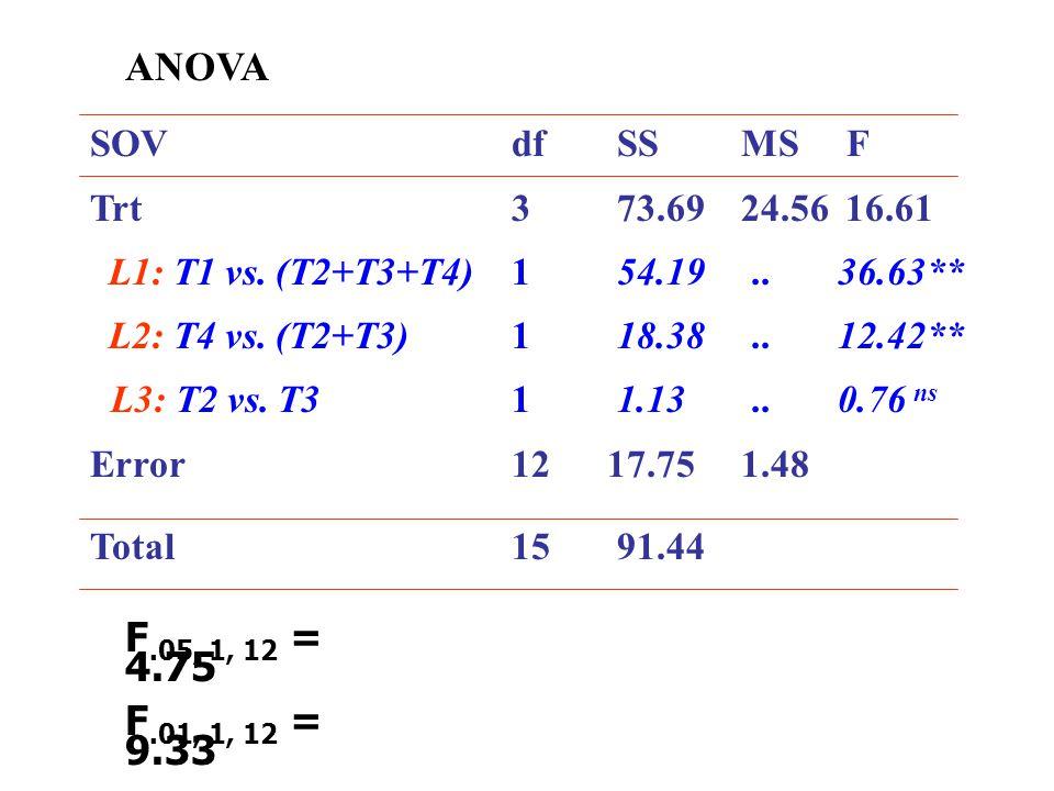 ANOVA SOV dfSS MS F Trt 3 73.69 24.56 16.61 L1: T1 vs. (T2+T3+T4)154.19.. 36.63** L2: T4 vs. (T2+T3)118.38.. 12.42** L3: T2 vs. T311.13.. 0.76 ns Erro