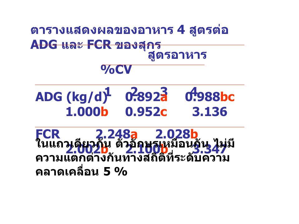 ตารางแสดงผลของอาหาร 4 สูตรต่อ ADG และ FCR ของสุกร สูตรอาหาร %CV 1234 ADG (kg/d)0.892a0.988bc 1.000b0.952c 3.136 FCR2.248a2.028b 2.002b2.100b 3.347 ในแ