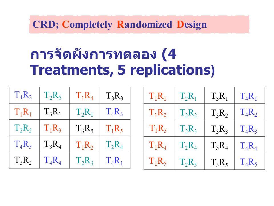 RCBD; Randomized Complete Block Design แผนการทดลองแบบสุ่มสมบูรณ์ภายใน บล็อค ใช้กับการเปรียบเทียบตั้งแต่ 2 ทรีทเมนต์ ขึ้นไป หน่วยทดลอง / สัตว์ทดลอง สามารถแยก ปัจจัยผันแปรได้ 1 อย่าง ที่สามารถจัดเป็นบล็อคได้ก่อน การให้ทรีทเมนต์ หน่วยทดลอง / สัตว์ทดลองต้องมีความ สม่ำเสมอภายในบล็อค จัดทรีทเมนต์ให้กับหน่วยทดลองอย่างสุ่ม ภายในแต่ละบล็อค