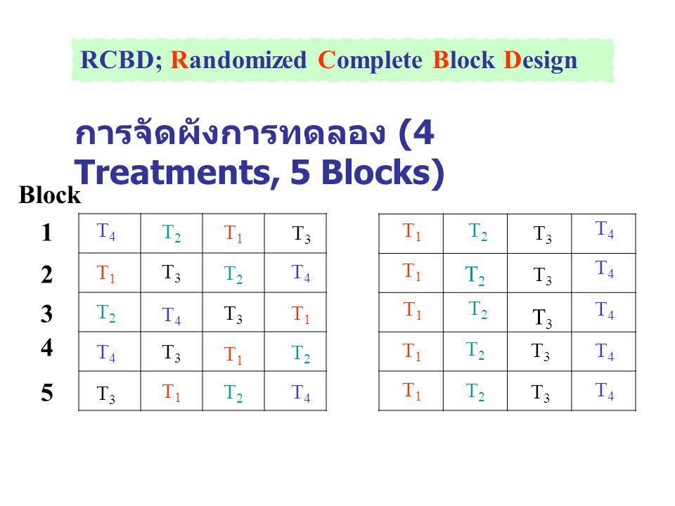 การจัดผังการทดลอง (4 Treatments, 5 Blocks) T4T4 T1T1 T2T2 T4T4 T3T3 T2T2 T3T3 T3T3 T1T1 T1T1 T2T2 T3T3 T1T1 T2T2 T3T3 T4T4 T1T1 T2T2 T4T4 T1T1 T1T1 T1