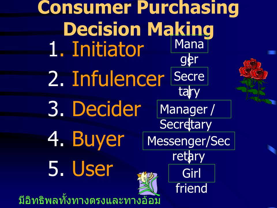 Consumer Purchasing Decision Making 1.Initiator 2.