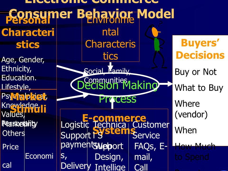 Electronic Commerce Consumer Behavior Model Personal Characteri stics Age, Gender, Ethnicity, Education.