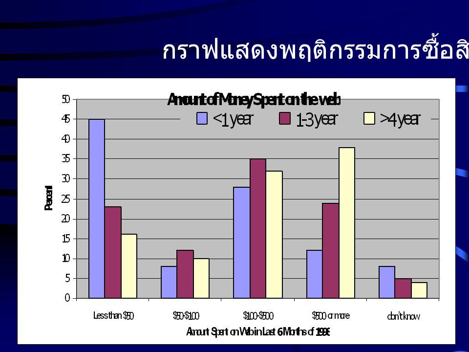 กราฟแสดงพฤติกรรมการซื้อสินค้า