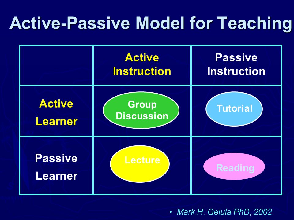 Group Discussion Active-Passive Model for Teaching Active Instruction Passive Instruction Active Learner Passive Learner Tutorial Lecture Mark H.