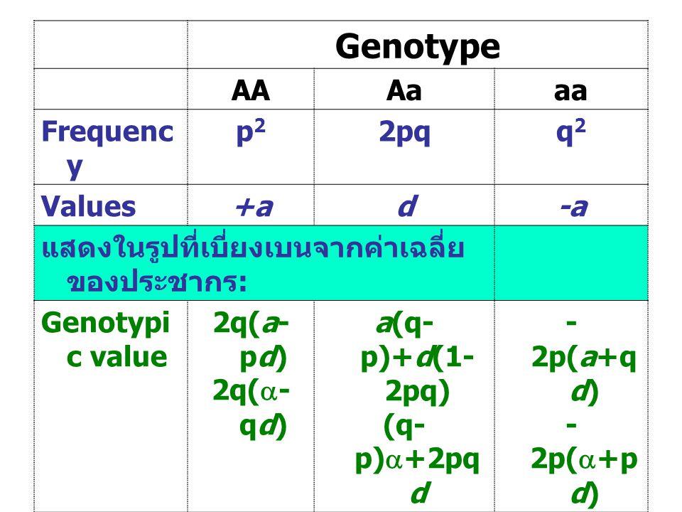 Genotype AAAaaa Frequenc y p2p2 2pqq2q2 Values+ad-a แสดงในรูปที่เบี่ยงเบนจากค่าเฉลี่ย ของประชากร : Genotypi c value 2q(a- pd) 2q(  - qd) a(q- p)+d(1-