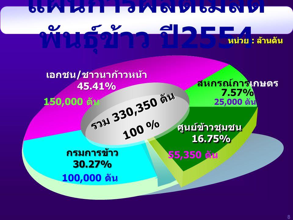 แผนการผลิตเมล็ด พันธุ์ข้าว ปี 2554 กรมการข้าว 30.27% ศูนย์ข้าวชุมชน16.75%ศูนย์ข้าวชุมชน16.75% เอกชน/ชาวนาก้าวหน้า45.41% สหกรณ์การเกษตร 7.57% 150,000 ต