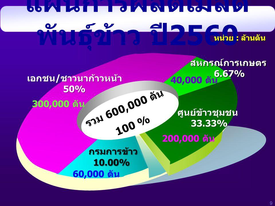 แผนการผลิตเมล็ด พันธุ์ข้าว ปี 2560 ศูนย์ข้าวชุมชน33.33% สหกรณ์การเกษตร6.67% เอกชน/ชาวนาก้าวหน้า50% กรมการข้าว10.00% 300,000 ตัน 60,000 ตัน 200,000 ตัน