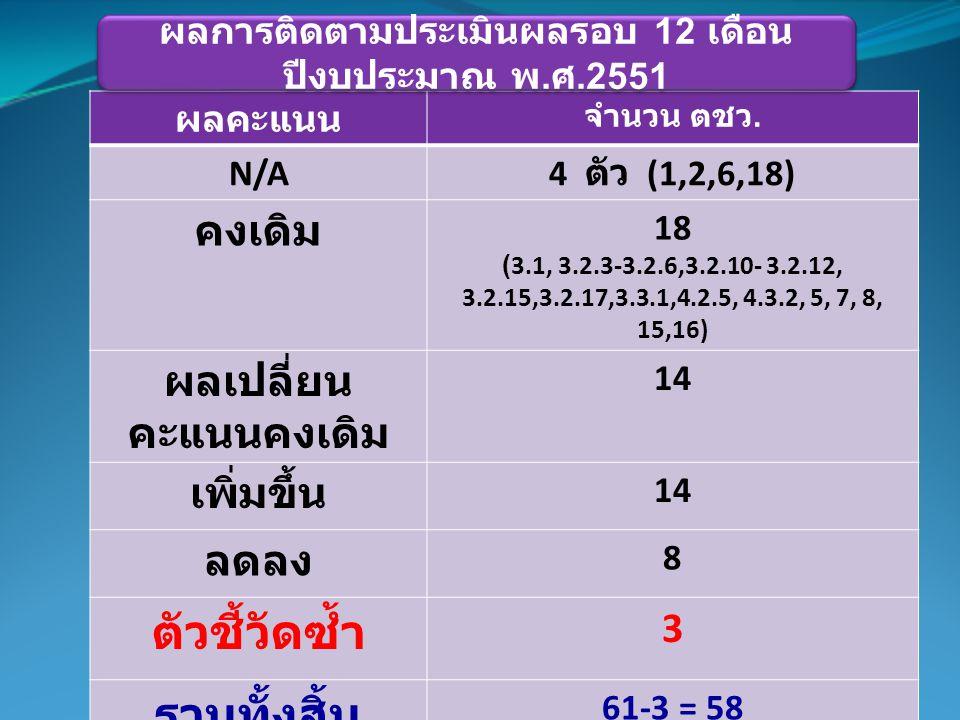 ผลคะแนน จำนวน ตชว. N/A 4 ตัว (1,2,6,18) คงเดิม 18 (3.1, 3.2.3-3.2.6,3.2.10- 3.2.12, 3.2.15,3.2.17,3.3.1,4.2.5, 4.3.2, 5, 7, 8, 15,16) ผลเปลี่ยน คะแนนค