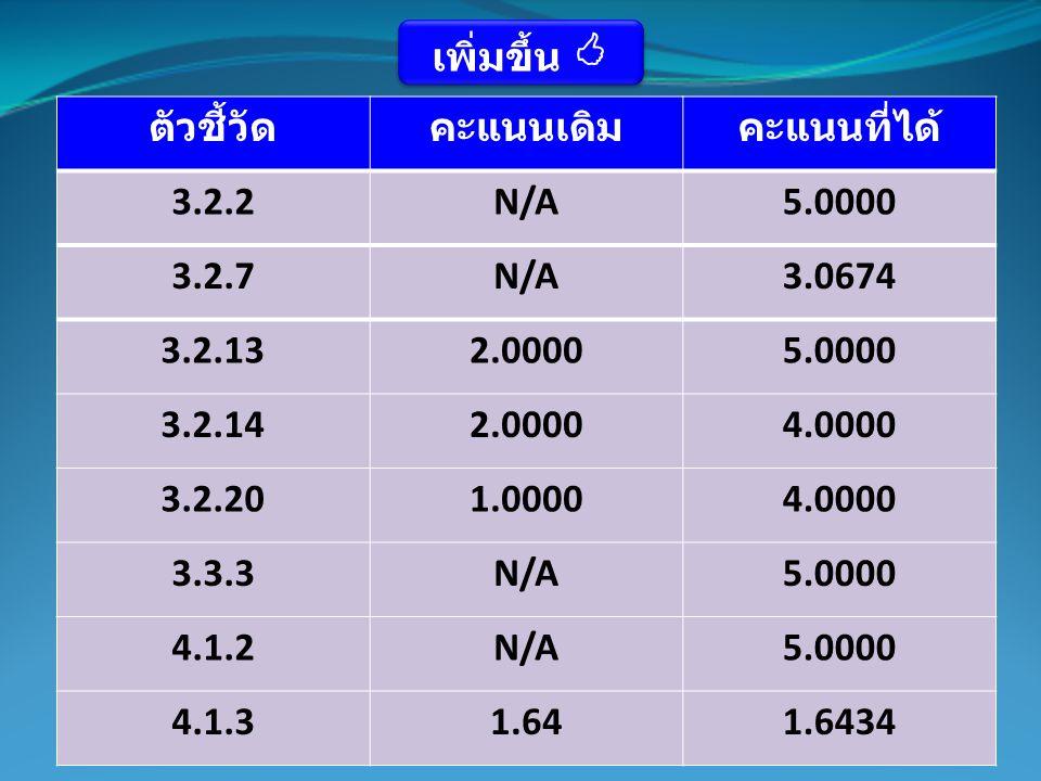 ตัวชี้วัดคะแนนเดิมคะแนนที่ได้ 3.2.2N/A5.0000 3.2.7N/A3.0674 3.2.132.00005.0000 3.2.142.00004.0000 3.2.201.00004.0000 3.3.3N/A5.0000 4.1.2N/A5.0000 4.1