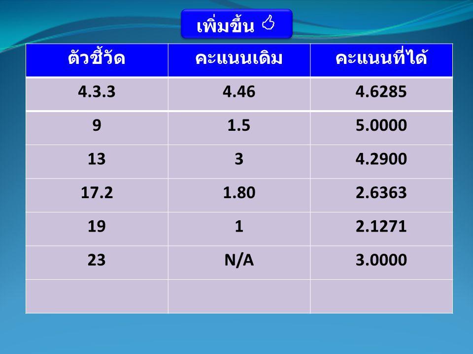 ตัวชี้วัดคะแนนเดิมคะแนนที่ได้ 4.3.34.464.6285 91.55.0000 1334.2900 17.21.802.6363 1912.1271 23N/A3.0000 เพิ่มขึ้น 