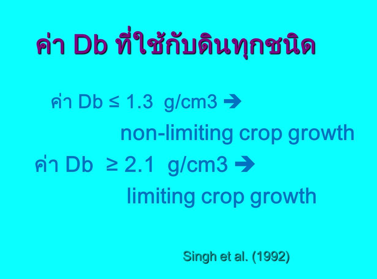 ค่า Db ที่ใช้กับดินทุกชนิด ค่า Db ที่ใช้กับดินทุกชนิด ค่า Db ≤ 1.3 g/cm3  non-limiting crop growth ค่า Db ≥ 2.1 g/cm3  limiting crop growth Singh et
