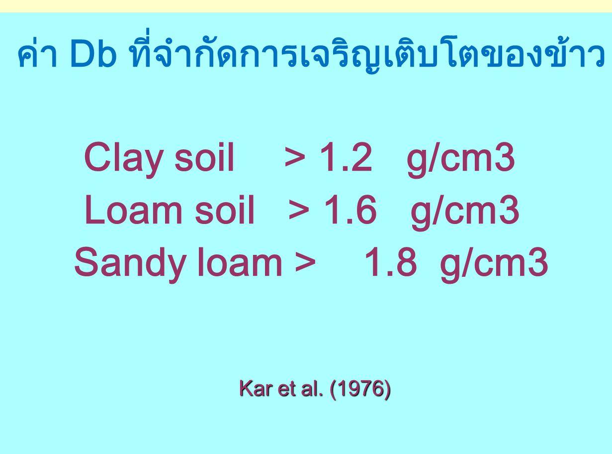 ค่า Db ที่จำกัดการเจริญเติบโตของข้าว Clay soil > 1.2 g/cm3 Loam soil > 1.6 g/cm3 Sandy loam > 1.8 g/cm3 Kar et al. (1976) Kar et al. (1976)