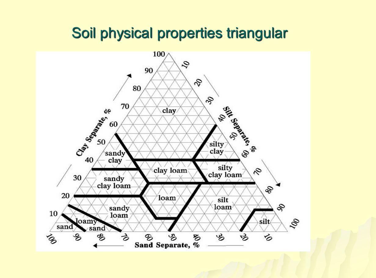 สรุป สมบัติทางกายภาพ/ฟิสิกส์ของดิน 3.
