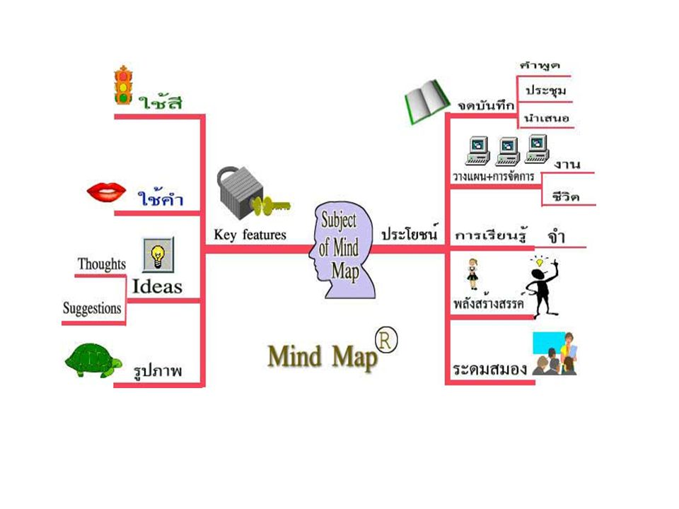 ประโยชน์ของการใช้ Mind Map Ø สร้างความคิดใหม่ๆ ได้อย่างรวดเร็ว แทบไม่มีขีดจำกัด Ø สามารถจัดการกับความคิดที่เกิดขึ้นอย่างมากมายได้ อย่างมีประสิทธิภาพ Ø ช่วยให้การนำเสนอความคิดมากมายที่สัมพันธ์กัน เป็นไปอย่างรวดเร็ว Ø เห็นภาพ และง่ายต่อการทำความเข้าใจ Ø ทุกคนได้มีส่วนร่วมได้ความเห็นของทุกคน