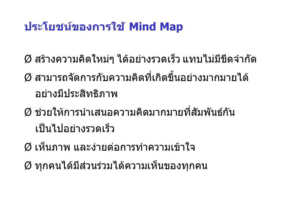 ตัวอย่างของ Mind Map