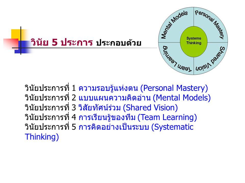 วินัยประการที่ 1 ความรอบรู้แห่งตน (Personal Mastery) วินัยประการที่ 2 แบบแผนความคิดอ่าน (Mental Models) วินัยประการที่ 3 วิสัยทัศน์ร่วม (Shared Vision