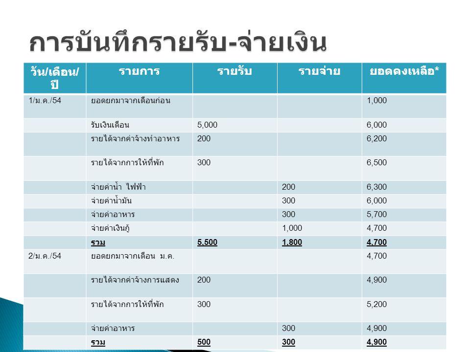 วัน / เดือน / ปี รายการรายรับรายจ่าย ยอดคงเหลือ * 1/ ม. ค./54 ยอดยกมาจากเดือนก่อน 1,000 รับเงินเดือน 5,0006,000 รายได้จากค่าจ้างทำอาหาร 2006,200 รายได