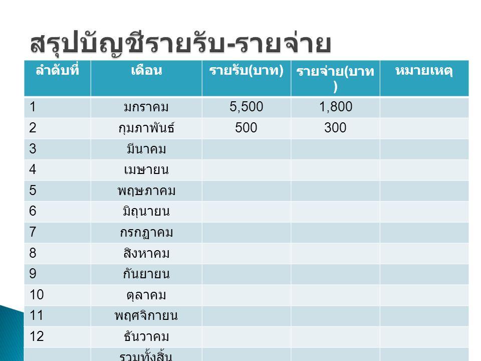 ลำดับที่เดือน รายรับ ( บาท ) รายจ่าย ( บาท ) หมายเหตุ 1 มกราคม 5,5001,800 2 กุมภาพันธ์ 500300 3 มีนาคม 4 เมษายน 5 พฤษภาคม 6 มิถุนายน 7 กรกฏาคม 8 สิงหา