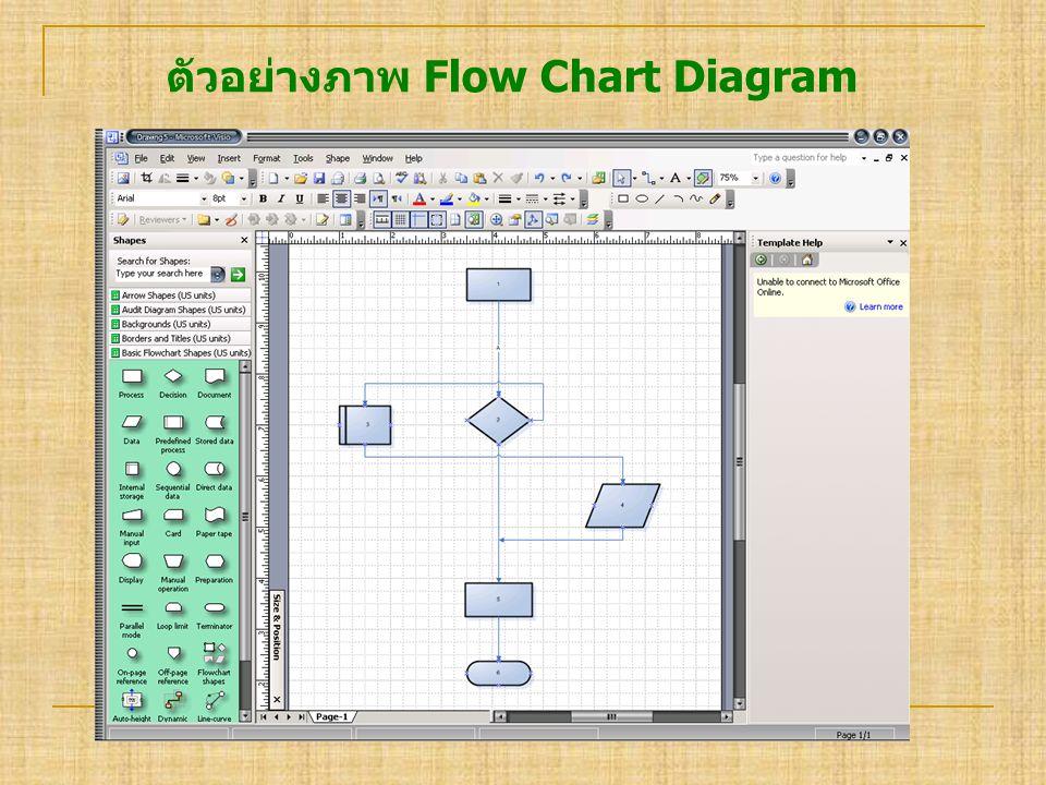 ตัวอย่างภาพ Flow Chart Diagram