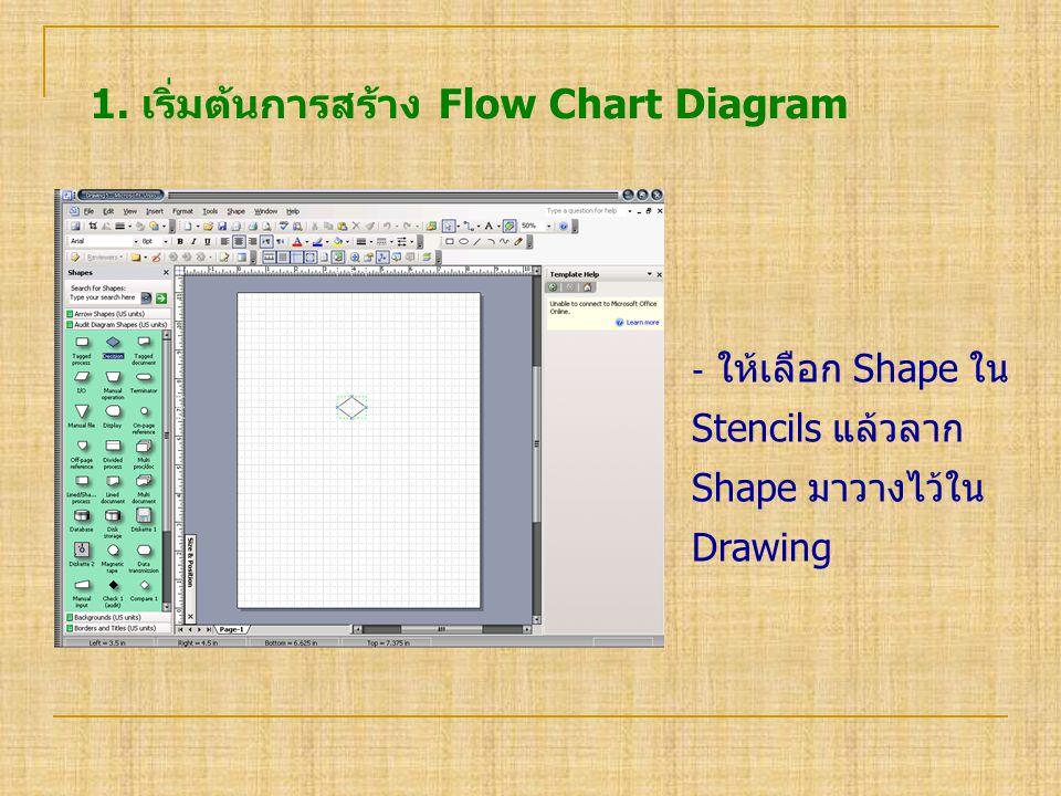 1. เริ่มต้นการสร้าง Flow Chart Diagram ‐ ให้เลือก Shape ใน Stencils แล้วลาก Shape มาวางไว้ใน Drawing