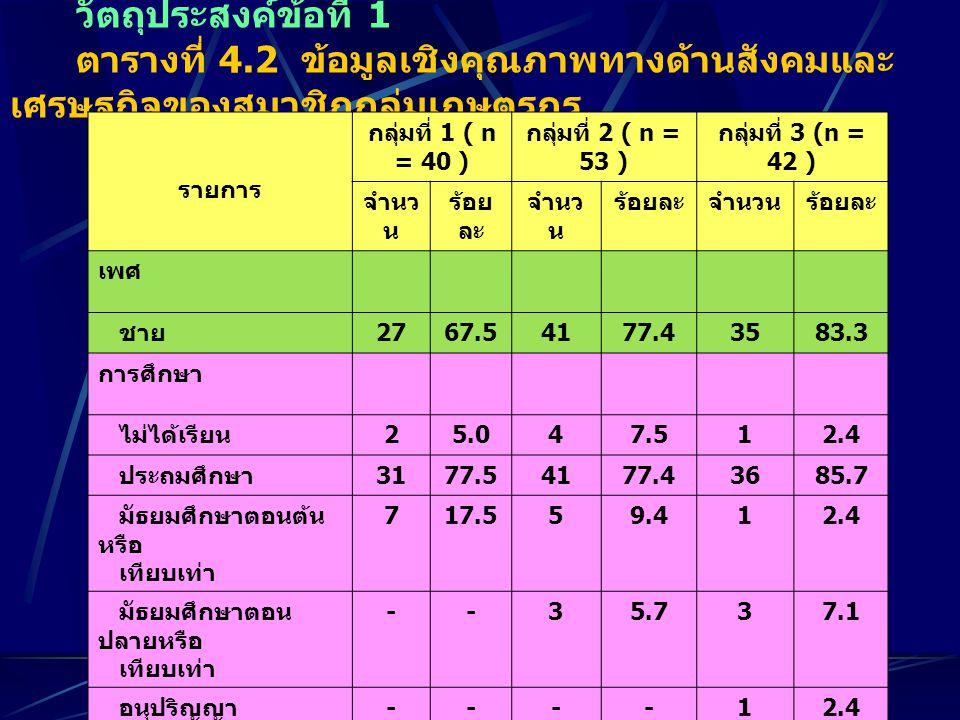 วัตถุประสงค์ข้อที่ 1 ตารางที่ 4.2 ข้อมูลเชิงคุณภาพทางด้านสังคมและ เศรษฐกิจของสมาชิกกลุ่มเกษตรกร รายการ กลุ่มที่ 1 ( n = 40 ) กลุ่มที่ 2 ( n = 53 ) กลุ