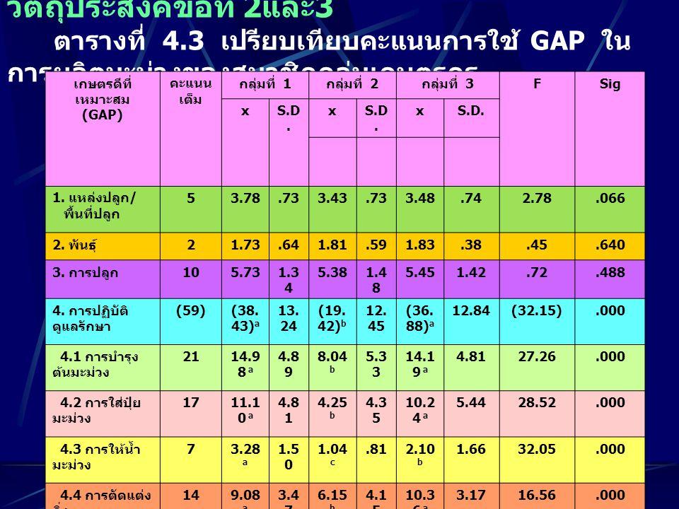 วัตถุประสงค์ข้อที่ 4 ตารางที่ 4.5 ปัญหาการใช้ GAP ในการผลิตมะม่วงของ สมาชิกกลุ่มเกษตรกร ปัญหาการใช้ GAP กลุ่มที่ 1 (n= 40 ) กลุ่มที่ 2 (n= 53 ) กลุ่มที่ 3 (n= 42 ) จำนว น ร้อย ละ จำนว น ร้อย ละ จำนวนร้อยละ แหล่งปลูก / พื้นที่ปลูก พื้นที่ปลูกมีหินและหน้า ดินตื้น ขาดแหล่งน้ำ 9 21 22.5 52.5 6 14 11.3 26.4 - 23 - 54.8 พันธุ์มะม่วงที่ส่งเสริม ขาดข้อมูลพันธุ์มะม่วงที่ ส่งเสริม 922.5611.3511.9 การปลูก ปลูกระยะต้นที่ติดกัน 410--12.4 การดูแล ตัดแต่งกิ่งไม่ถูกต้อง 1127.51630.2614.3 สุขลักษณะและความ สะอาด ภายในสวน 512.5--12.4 การควบคุมศัตรูมะม่วง วิเคราะห์โรคและแมลง ศัตรูมะม่วง 2870.02241.52354.8 การใช้สารเคมีอย่าง ปลอดภัย ขาดความรู้ 2357.518341842.9