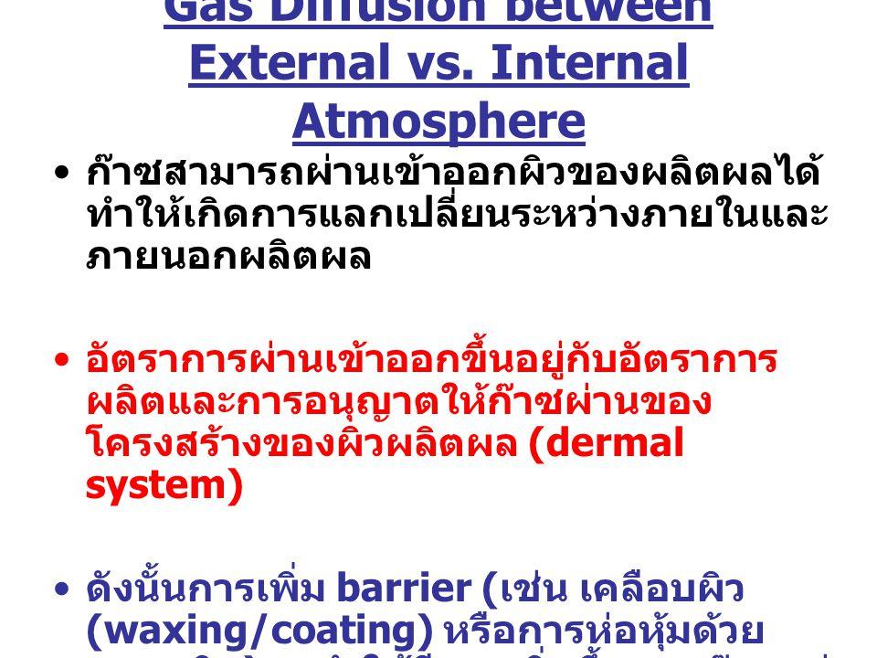 Gas Diffusion between External vs. Internal Atmosphere ก๊าซสามารถผ่านเข้าออกผิวของผลิตผลได้ ทำให้เกิดการแลกเปลี่ยนระหว่างภายในและ ภายนอกผลิตผล อัตรากา