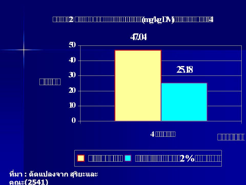 ที่มา : ดัดแปลงจาก สุริยะและ คณะ (2541)