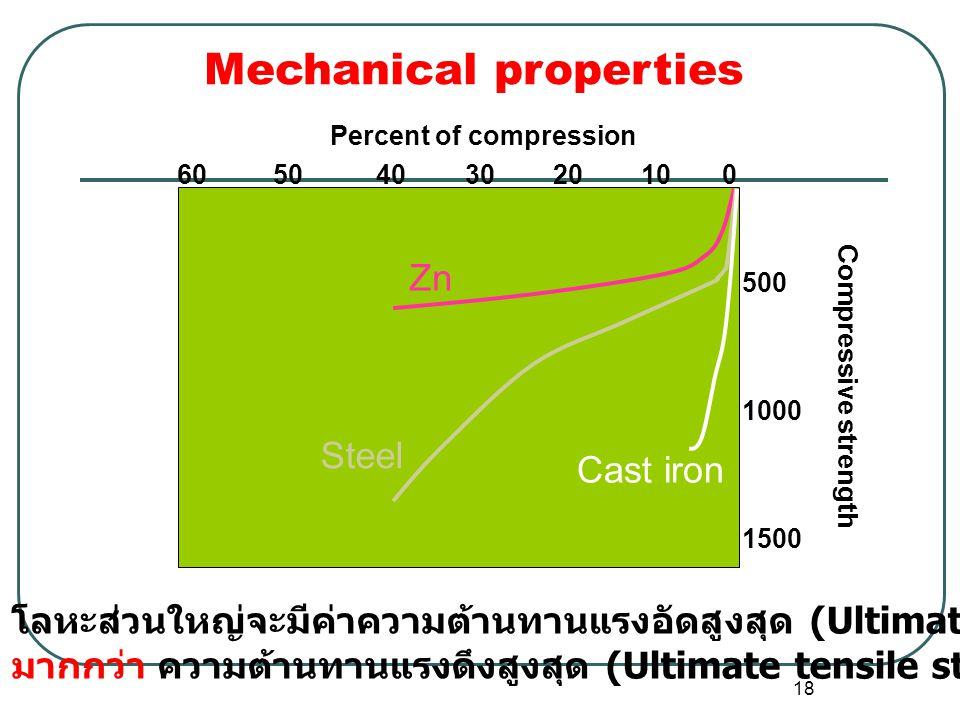 18 Compressive strength Percent of compression 60 50 40 30 20 10 0 500 1000 1500 Zn Steel Cast iron โลหะส่วนใหญ่จะมีค่าความต้านทานแรงอัดสูงสุด (Ultimate compressive strength) มากกว่า ความต้านทานแรงดึงสูงสุด (Ultimate tensile strength) Mechanical properties