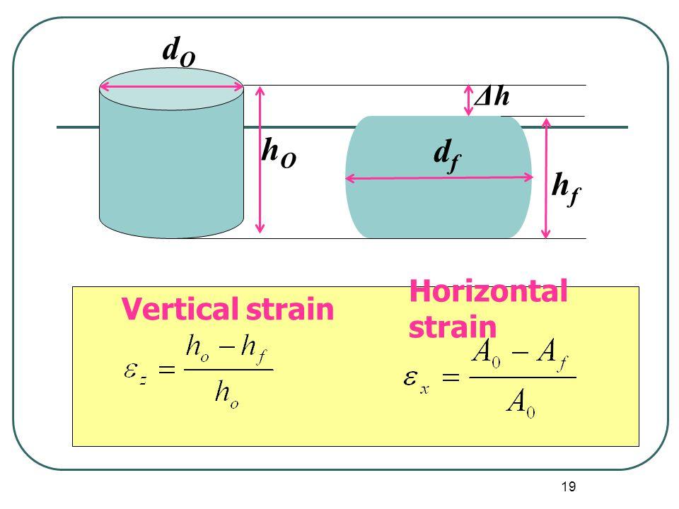 19 Vertical strain Horizontal strain ΔhΔh hOhO dOdO dfdf hfhf