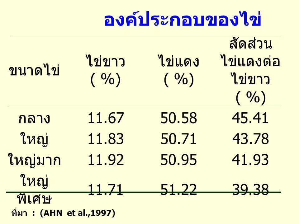 ที่มา : (AHN et al.,1997) ขนาดไข่ ไข่ขาว ( %) ไข่แดง ( %) สัดส่วน ไข่แดงต่อ ไข่ขาว ( %) กลาง 11.6750.5845.41 ใหญ่ 11.8350.7143.78 ใหญ่มาก 11.9250.9541