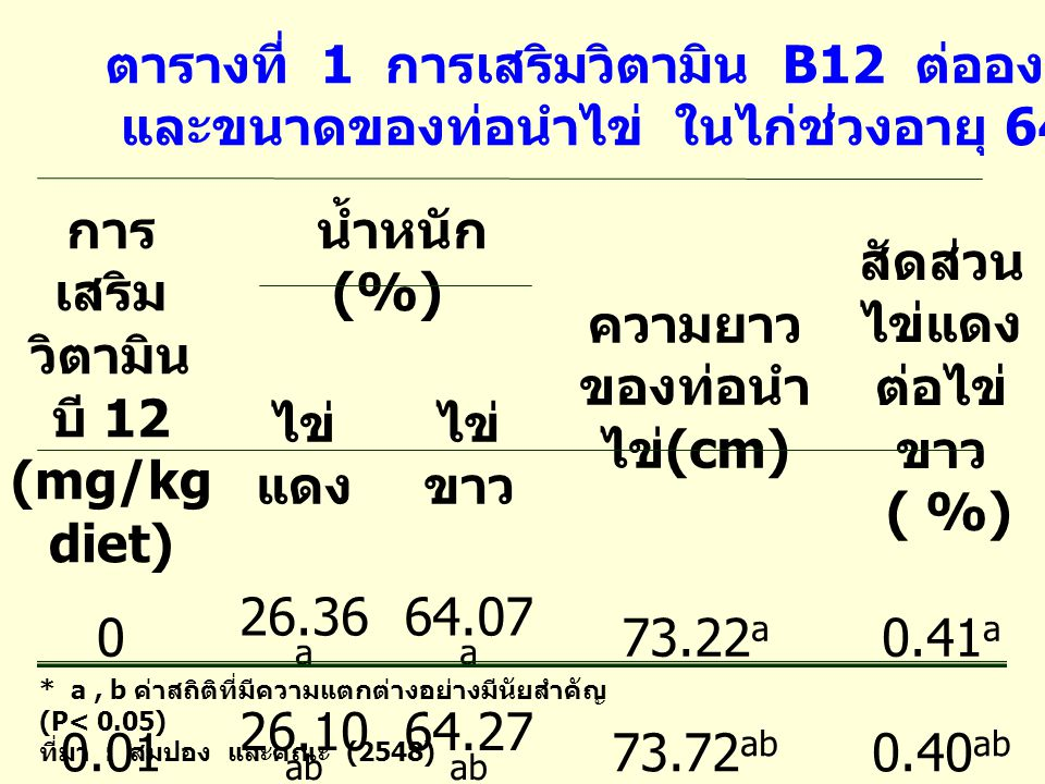 ซึ่งสอดคล้องกับ Squires andNaber.,(1992) ในไก่อายุ 34 สัปดาห์ พบว่าการเสริม วิตามิน 0.008 มิลลิกรัมต่อกิโลกรัม อาหาร และ Kato et al.,(2003) การเสริม วิตามิน บี 12 ในระดับ 0.01 มิลลิกรัม ต่อกิโลกรัม อาหารในไก่อายุ 52 สัปดาห์ องค์ประกอบของไข่ เปลี่ยนแปลง โดยไข่ขาวมีปริมาณ เพิ่มขึ้น