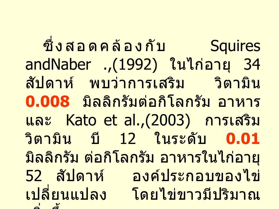 * a, b ค่าสถิติที่มีความแตกต่างอย่างมีนัยสำคัญ (P< 0.05) ที่มา : สมปอง และคณะ (2548) การเสริม วิตามิน บี 12 (mg/kg diet) น้ำหนัก (g) ผลผลิ ตไข่ (% / ตัว / วัน ) น้ำหนัก ไข่ (g) มวลไข่ (g %) 078.6164.51 b 50.72 0.0181.4764.64 ab 52.64 0.0880.3765.23 a 52.43 ตารางที่ 2 การเสริมการเสริม วิตามิน B12 ต่อผลผลิตไข่ น้ำหนักไข่ มวลไข่