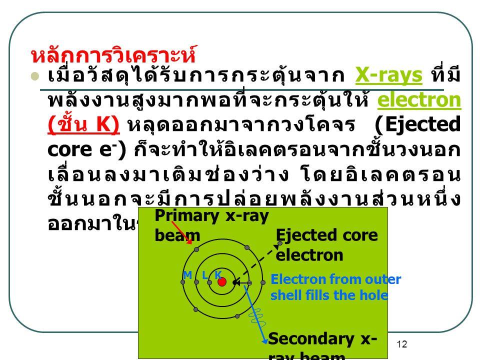 12 เมื่อวัสดุได้รับการกระตุ้นจาก X-rays ที่มี พลังงานสูงมากพอที่จะกระตุ้นให้ electron ( ชั้น K) หลุดออกมาจากวงโคจร (Ejected core e - ) ก็จะทำให้อิเลคตรอนจากชั้นวงนอก เลื่อนลงมาเติมช่องว่าง โดยอิเลคตรอน ชั้นนอกจะมีการปล่อยพลังงานส่วนหนึ่ง ออกมาในรูปของ secondary X-rayX-rayselectron Secondary x- ray beam Primary x-ray beam Ejected core electron Electron from outer shell fills the hole M L K หลักการวิเคราะห์