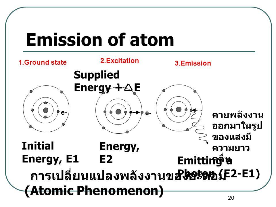20 Emission of atom Emitting a Photon (E2-E1) Supplied Energy +  E Initial Energy, E1 คายพลังงาน ออกมาในรูป ของแสงมี ความยาว คลื่น Energy, E2 การเปลี่ยนแปลงพลังงานของอะตอม (Atomic Phenomenon) 2.Excitation e- 3.Emission 1.Ground state