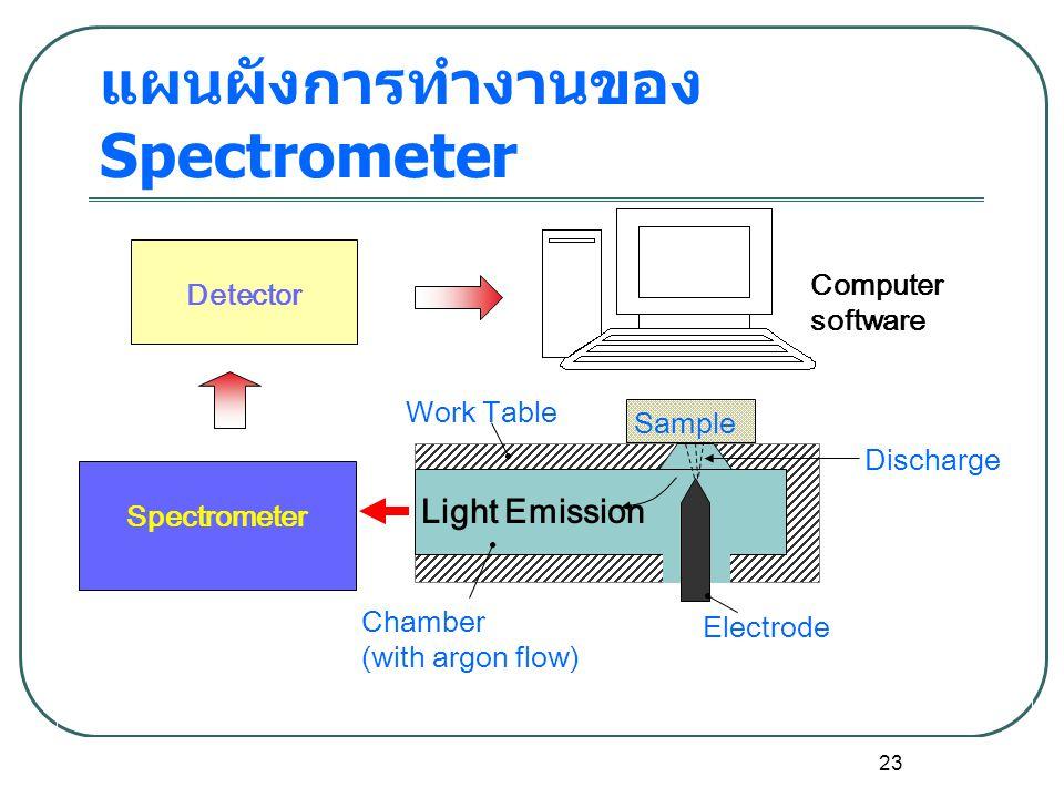 23 แผนผังการทำงานของ Spectrometer Discharge Sample Electrode Chamber (with argon flow) Work Table Spectrometer Detector Computer software Light Emission
