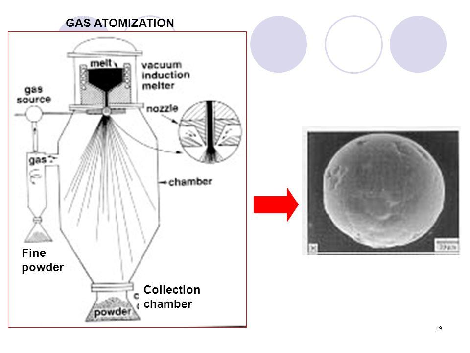 19 GAS ATOMIZATION Fine powder Collection chamber