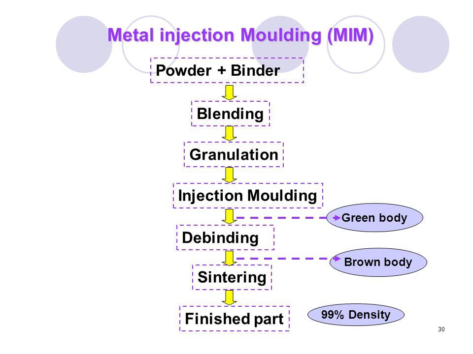 30 Powder + Binder Blending Granulation Injection Moulding Debinding Sintering Finished part Green body Brown body 99% Density Metal injection Moulding (MIM)
