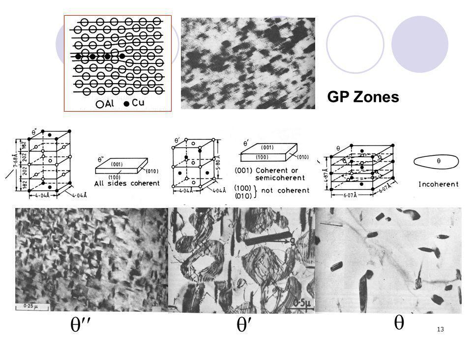13 GP Zones   
