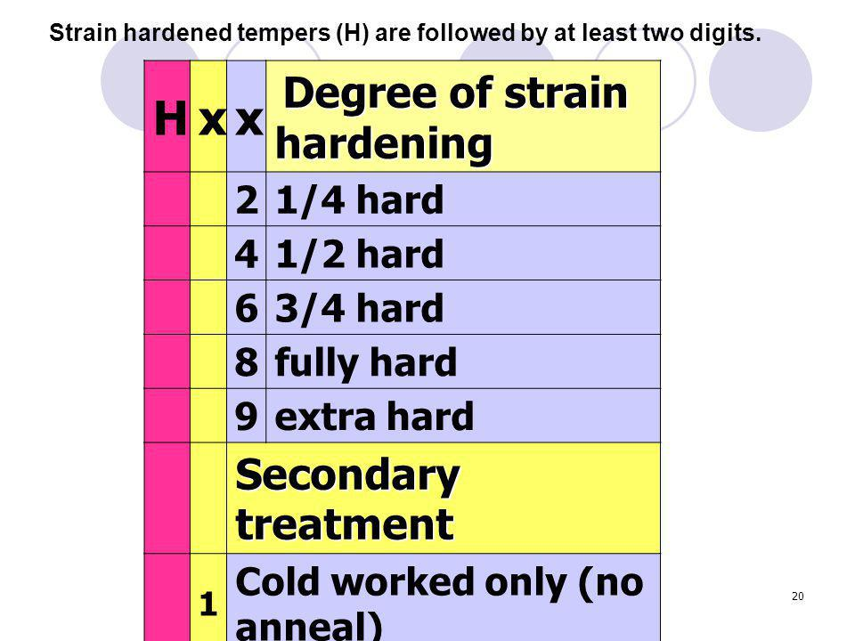 20 Hxx Degree of strain hardening 21/4 hard 41/2 hard 63/4 hard 8fully hard 9extra hard Secondary treatment 1 Cold worked only (no anneal) 2 Cold worked + partial anneal 3 Cold worked + stabilized Strain hardened tempers (H) are followed by at least two digits.