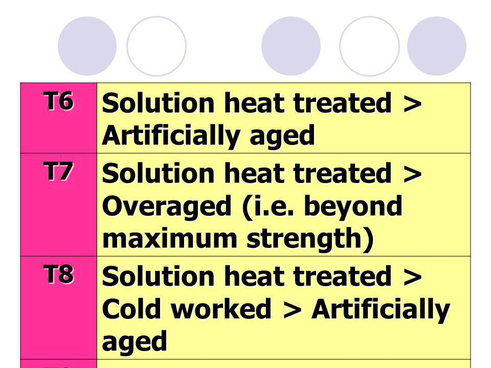 24 T6 Solution heat treated > Artificially aged T7 Solution heat treated > Overaged (i.e.