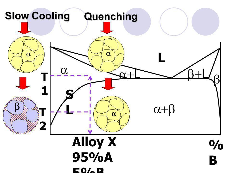 9    L Alloy X 95%A 5%B %B%B  L  SLSL T1T1 T2T2   Slow Cooling Quenching  L 