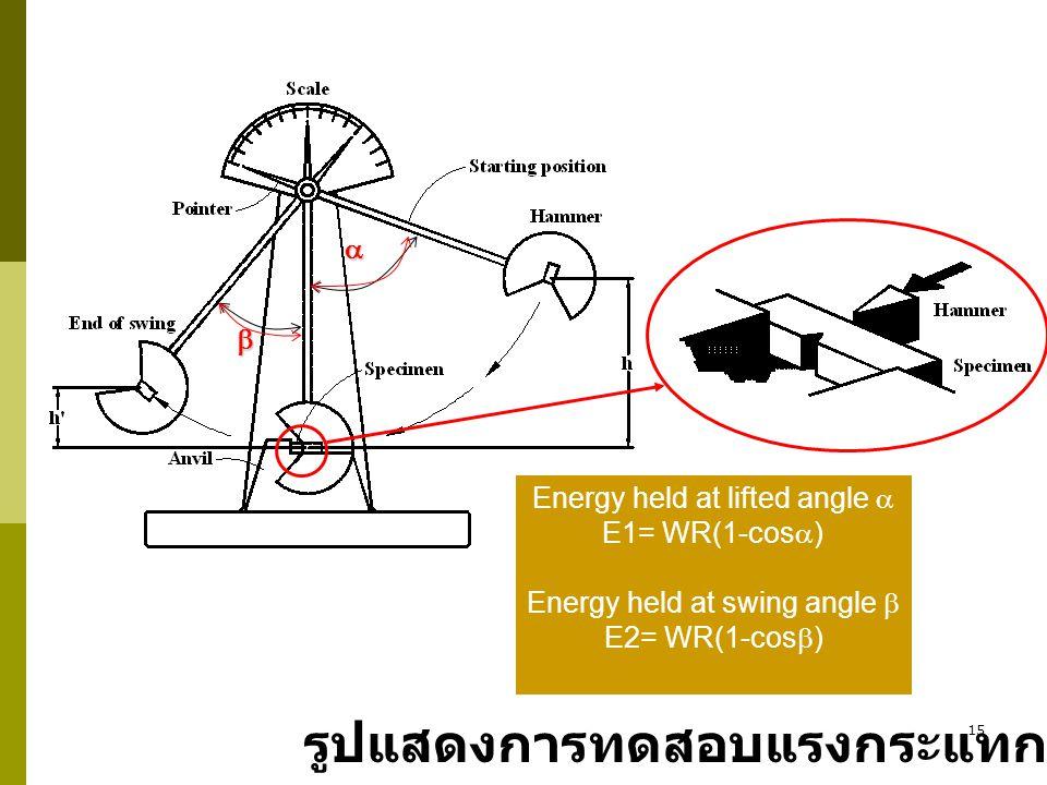 15 รูปแสดงการทดสอบแรงกระแทก   Energy held at lifted angle  E1= WR(1-cos  ) Energy held at swing angle  E2= WR(1-cos  )