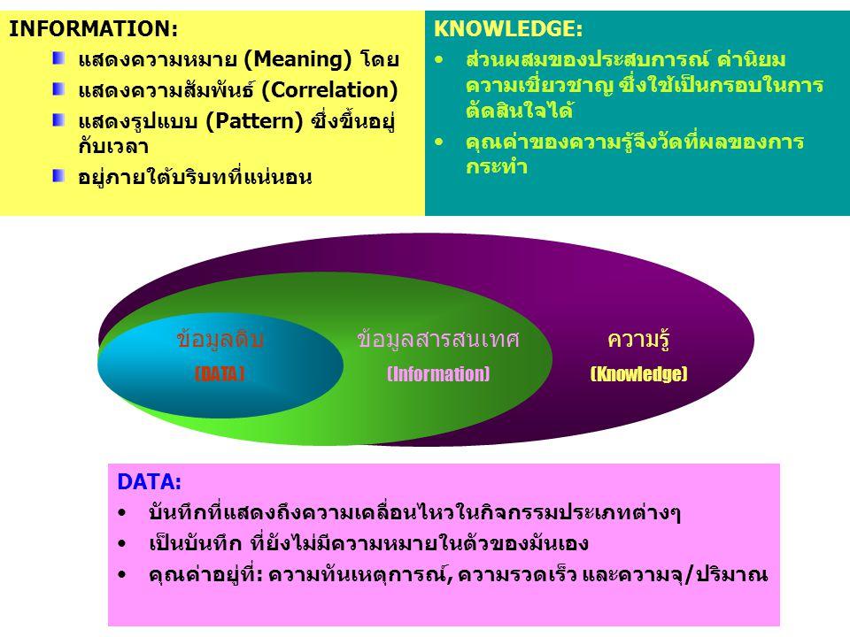 1.2 สื่อและหลักการนำเสนอข้อมูล 1) ประเภทของสื่อนำเสนอ 2) ข้อเด่นและด้อยของสื่อนำเสนอ แต่ละประเภท 3) หลักการเบื้องต้นในการนำเสนอข้อมูล
