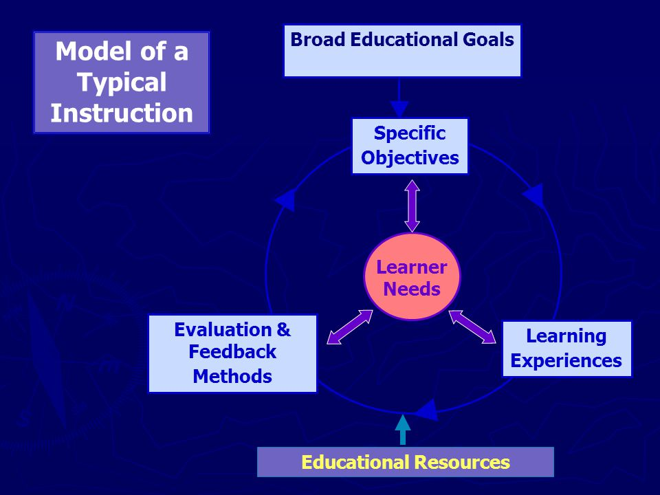 Broad Educational Goals Learning Experiences Evaluation & Feedback Methods Specific Objectives Learner Needs Model of a Typical Instruction Educational Resources