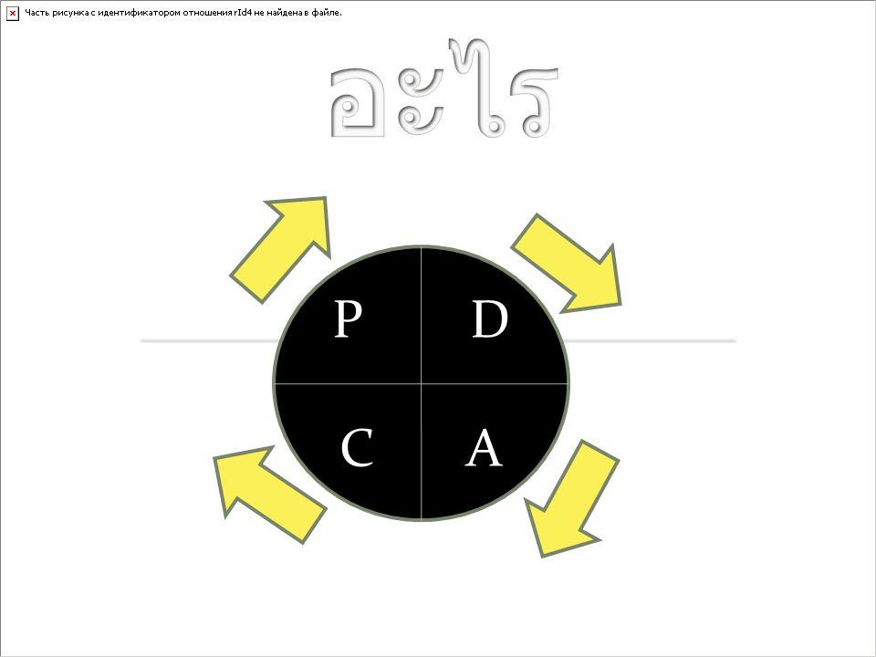 P-D-C-A คือ วงจรการ บริหารงานคุณภาพ ประกอบด้วย : P = Plan คือ การวางแผน ในแผนงานจะต้อง มีวัตถุประสงค์ เป้าหมาย และระยะเวลา ดำเนินการ เทคนิคการวางแผนที่ดี  มีอะไรบ้างที่ต้องทำ  ใครทำ  ลำดับและขั้นตอนการทำงาน  ระยะเวลาในทำงาน  เป้าหมายในการทำงาน