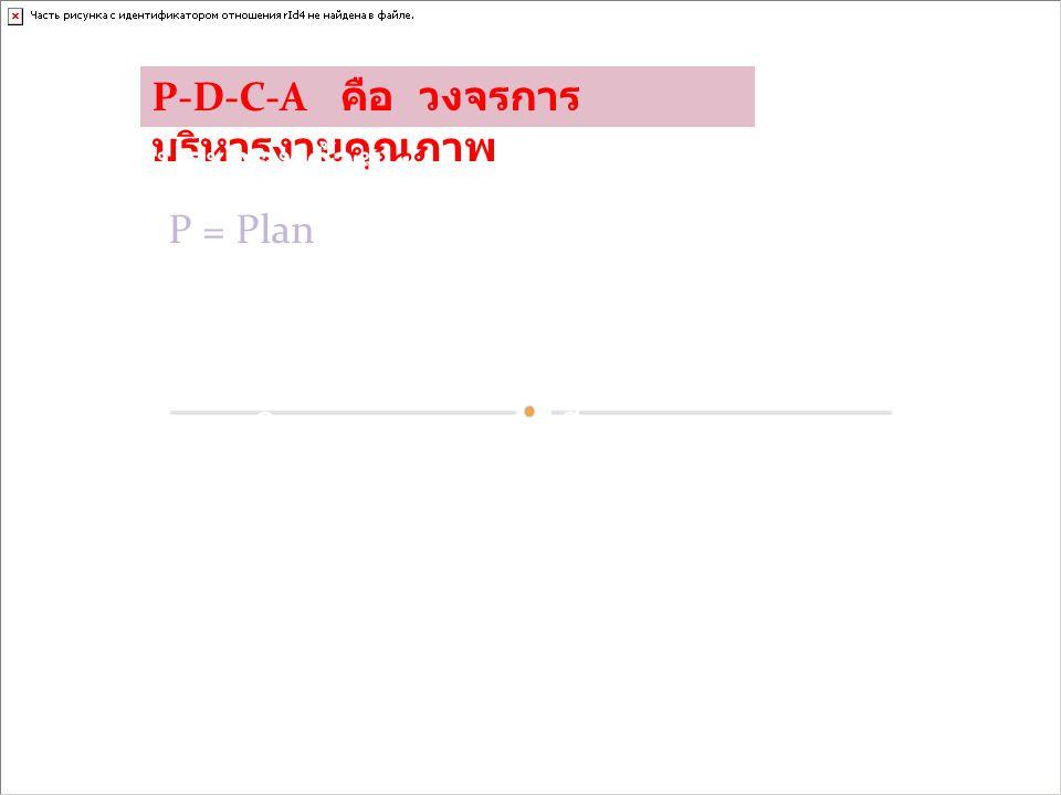 P-D-C-A คือ วงจรการ บริหารงานคุณภาพ ประกอบด้วย : P = Plan คือ การวางแผน ในแผนงานจะต้อง มีวัตถุประสงค์ เป้าหมาย และระยะเวลา ดำเนินการ เทคนิคการวางแผนที