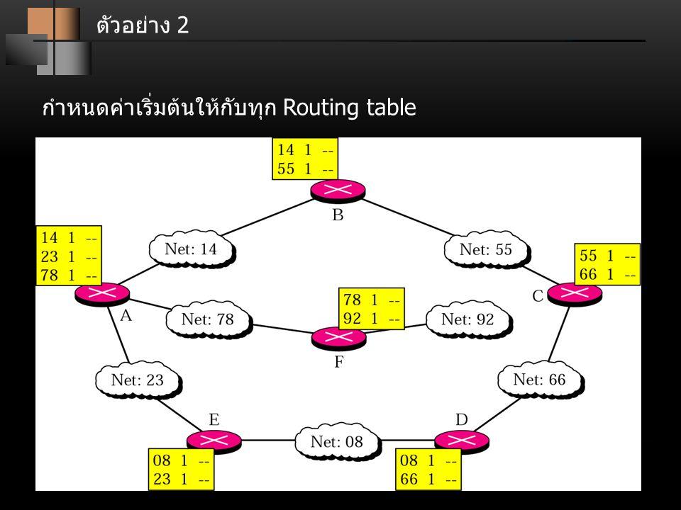 ตัวอย่าง 2 กำหนดค่าเริ่มต้นให้กับทุก Routing table