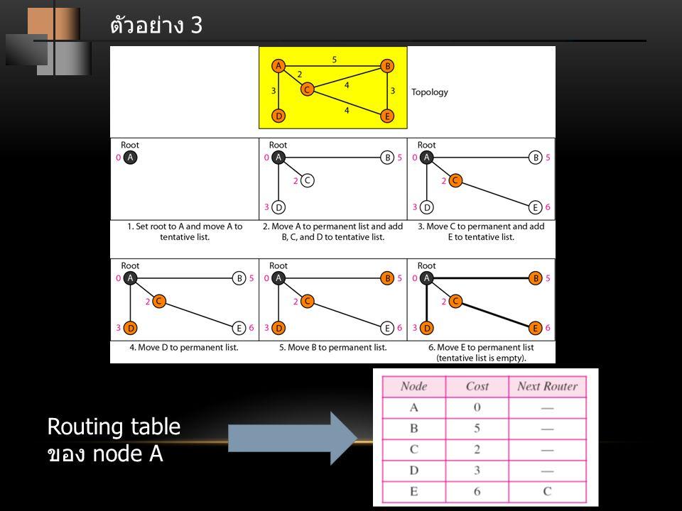ตัวอย่าง 3 Routing table ของ node A