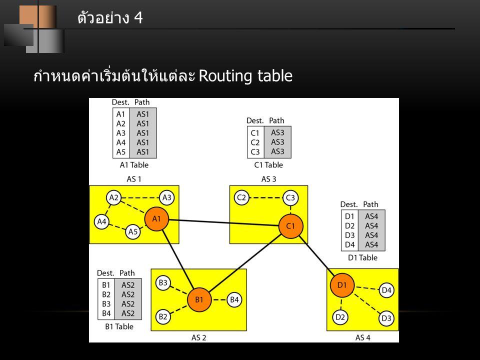 ตัวอย่าง 4 กำหนดค่าเริ่มต้นให้แต่ละ Routing table